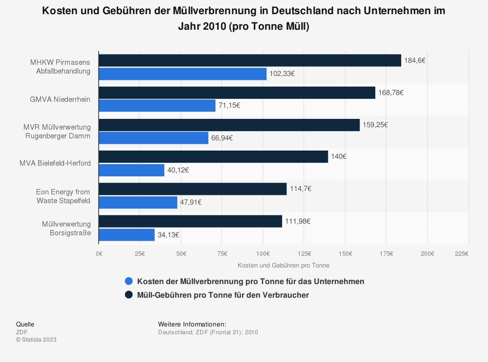 Statistik: Kosten und Gebühren der Müllverbrennung in Deutschland nach Unternehmen im Jahr 2010 (pro Tonne Müll) | Statista