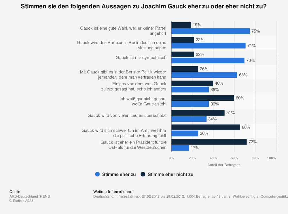 Statistik: Stimmen sie den folgenden Aussagen zu Joachim Gauck eher zu oder eher nicht zu? | Statista