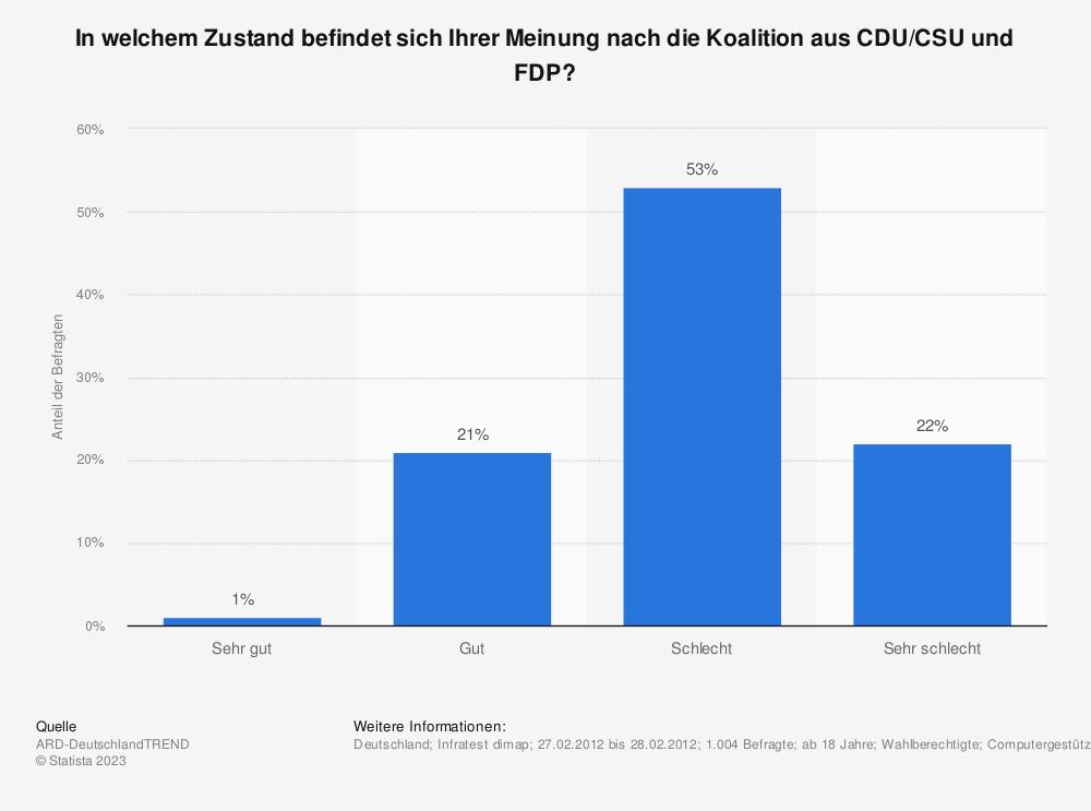 Statistik: In welchem Zustand befindet sich Ihrer Meinung nach die Koalition aus CDU/CSU und FDP? | Statista