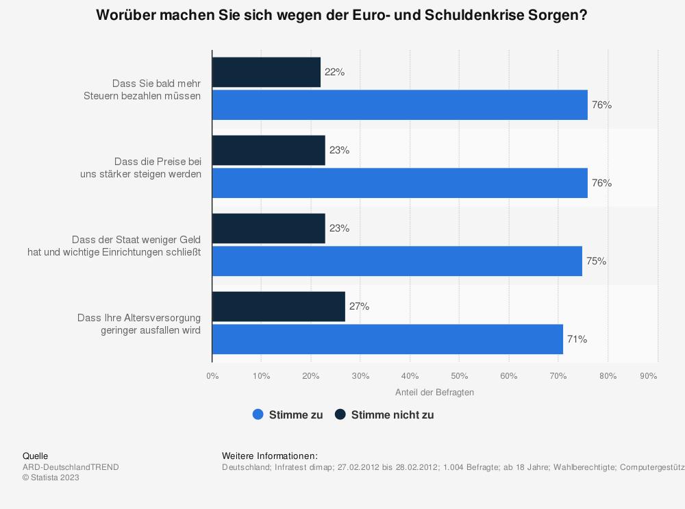 Statistik: Worüber machen Sie sich wegen der Euro- und Schuldenkrise Sorgen? | Statista