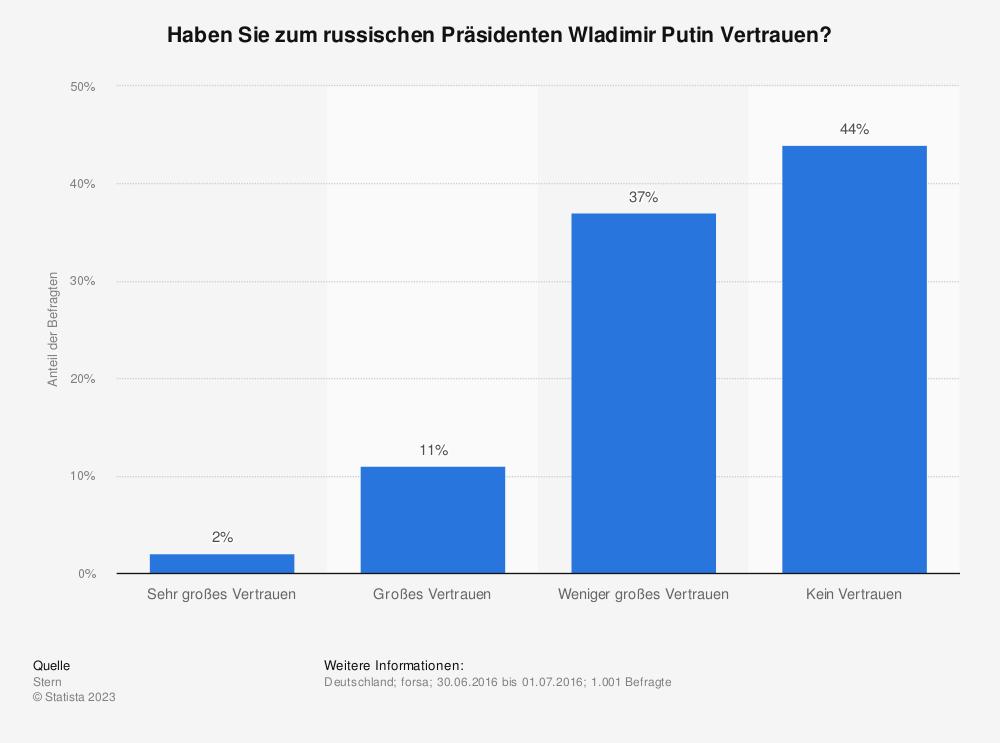 Statistik: Haben Sie zum russischen Präsidenten Wladimir Putin Vertrauen? | Statista