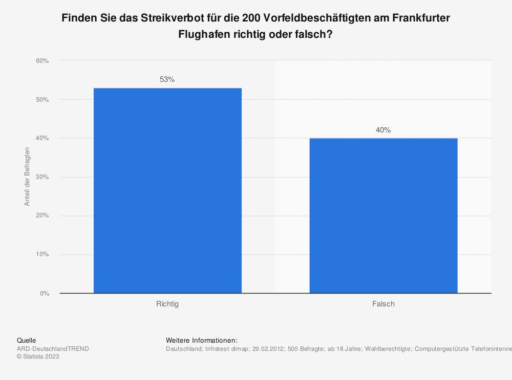 Statistik: Finden Sie das Streikverbot für die 200 Vorfeldbeschäftigten am Frankfurter Flughafen richtig oder falsch? | Statista