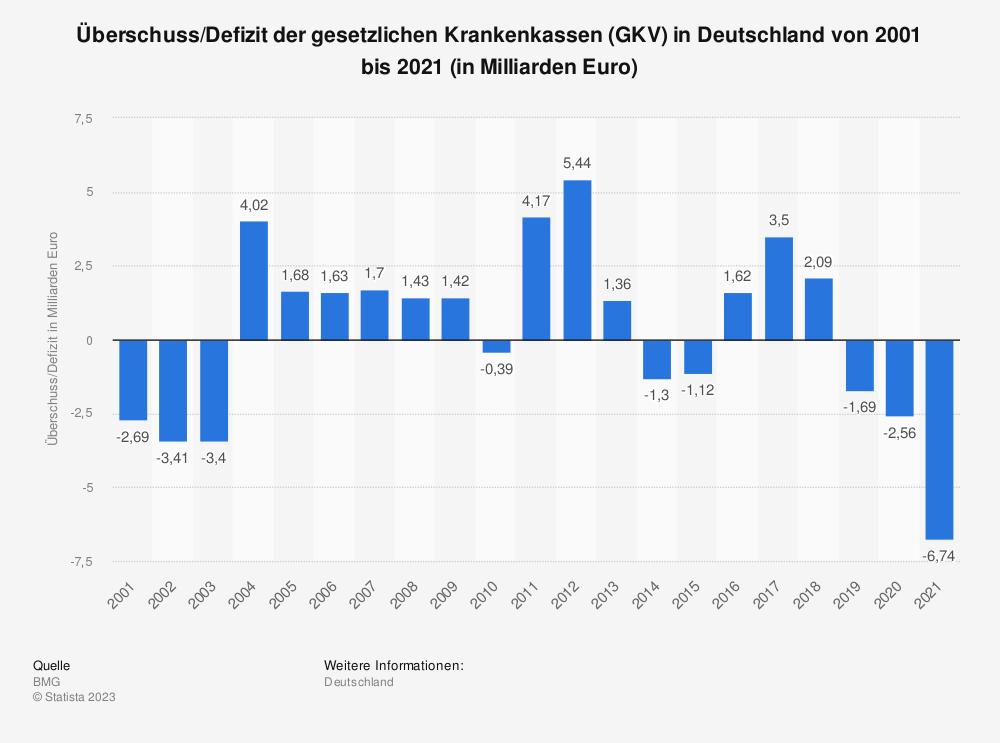 Statistik: Überschuss/Defizit der gesetzlichen Krankenkassen (GKV) in Deutschland von 2001 bis 2020 (in Milliarden Euro) | Statista