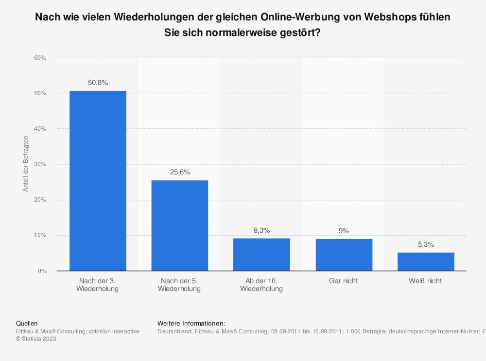 Statistik: Nach wie vielen Wiederholungen der gleichen Online-Werbung von Webshops fühlen Sie sich normalerweise gestört? | Statista