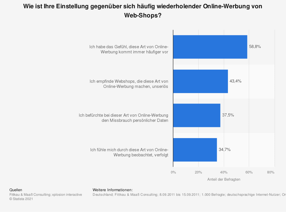 Statistik: Wie ist Ihre Einstellung gegenüber sich häufig wiederholender Online-Werbung von Web-Shops? | Statista
