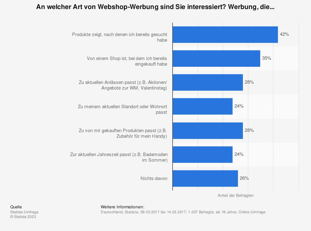 Statistik: An welcher Art von Webshop-Werbung sind Sie interessiert? Werbung, die... | Statista