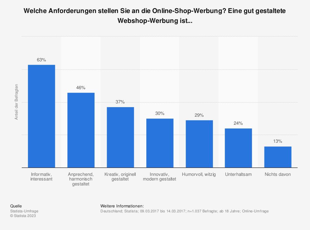 Statistik: Welche Anforderungen stellen Sie an die Online-Shop-Werbung? Eine gut gestaltete Webshop-Werbung ist... | Statista