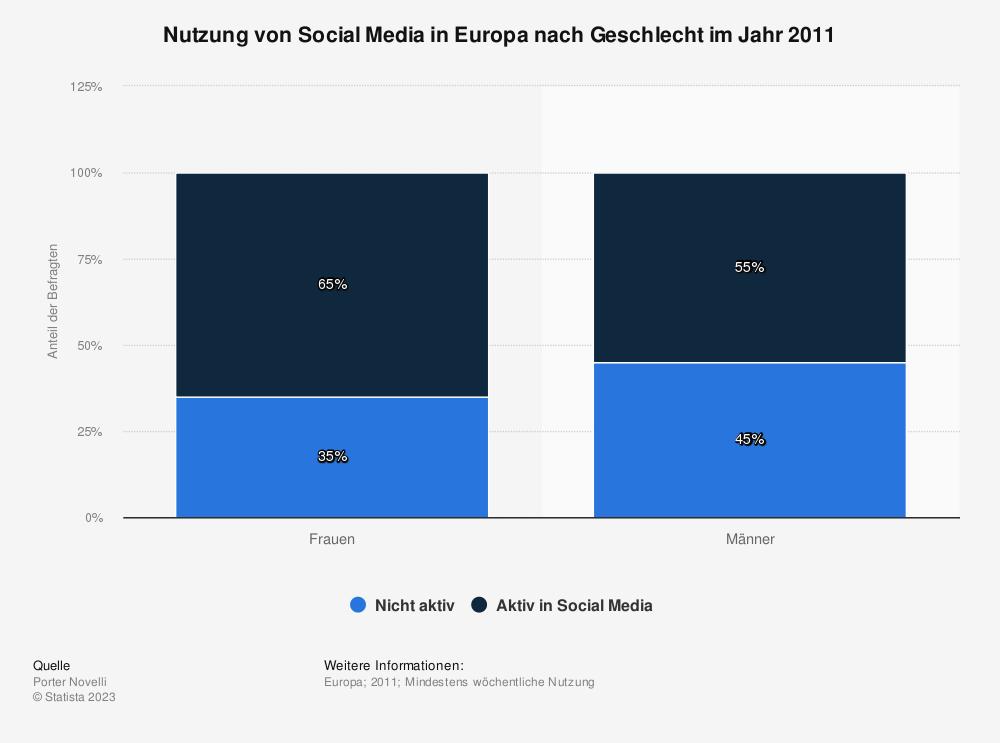 Statistik: Nutzung von Social Media in Europa nach Geschlecht im Jahr 2011 | Statista