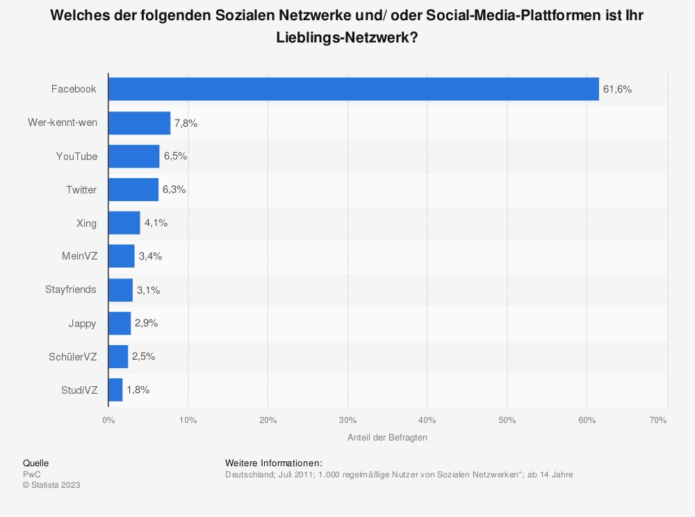 Statistik: Welches der folgenden Sozialen Netzwerke und/ oder Social-Media-Plattformen ist Ihr Lieblings-Netzwerk? | Statista