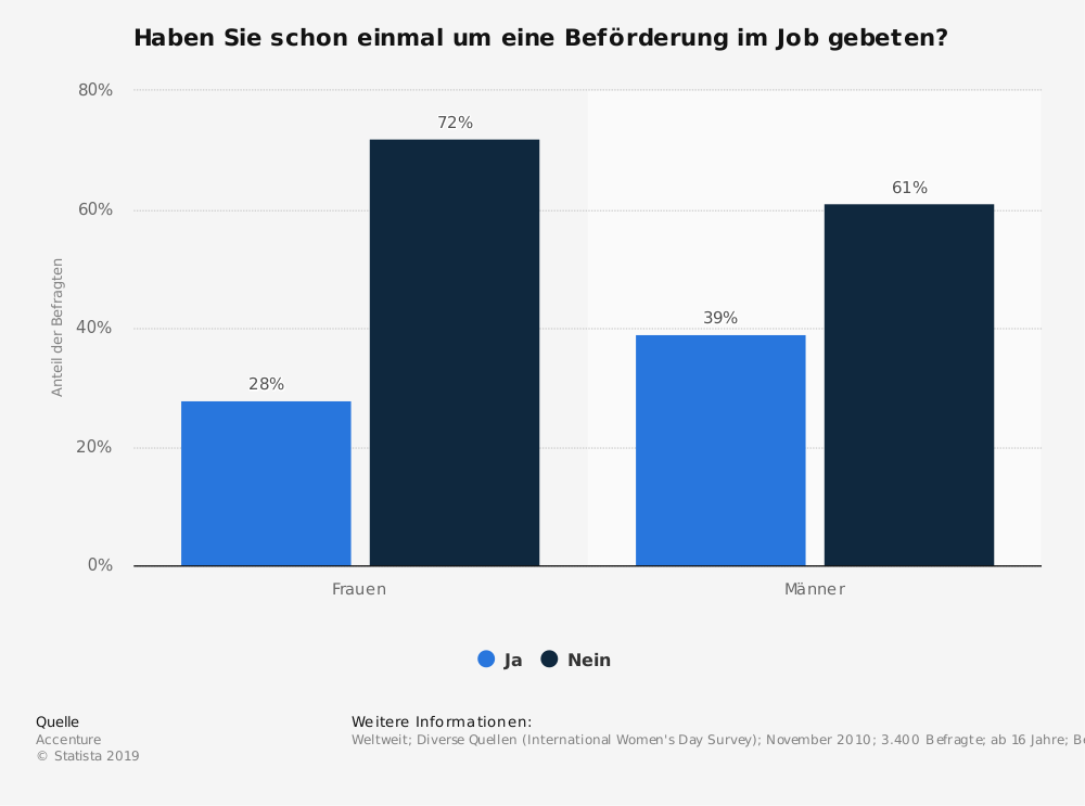 Statistics: Have you ever asked for a promotion on the job? | Statista
