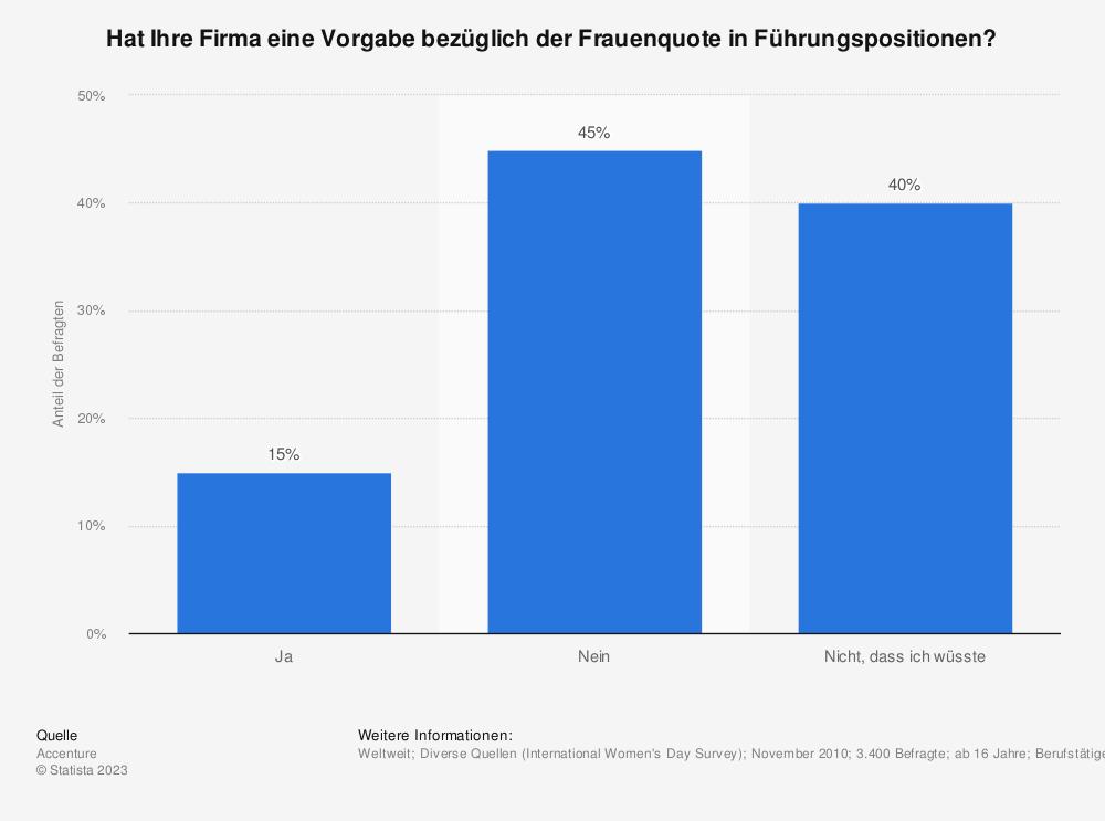 Statistik: Hat Ihre Firma eine Vorgabe bezüglich der Frauenquote in Führungspositionen? | Statista