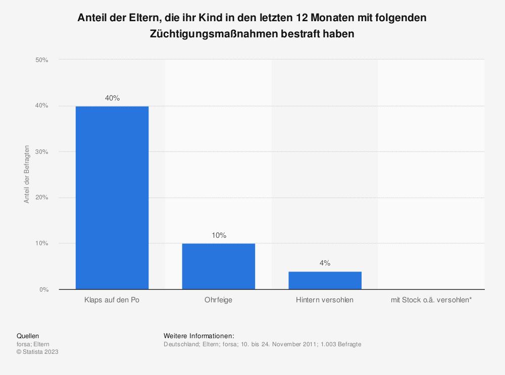 Statistik: Anteil der Eltern, die ihr Kind in den letzten 12 Monaten mit folgenden Züchtigungsmaßnahmen bestraft haben | Statista