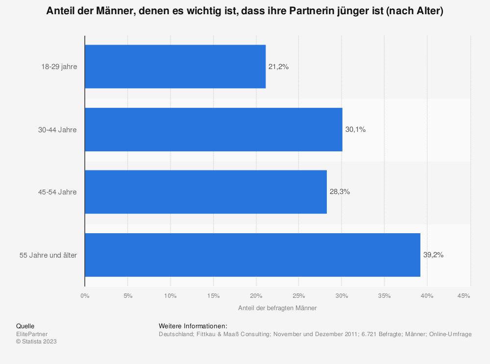 Statistik: Anteil der Männer, denen es wichtig ist, dass ihre Partnerin jünger ist (nach Alter) | Statista