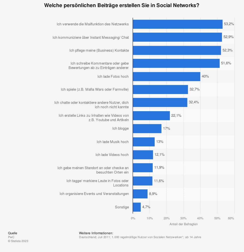 Statistik: Welche persönlichen Beiträge erstellen Sie in Social Networks? | Statista