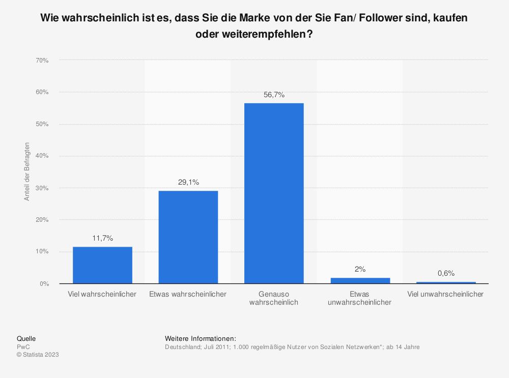 Statistik: Wie wahrscheinlich ist es, dass Sie die Marke von der Sie Fan/ Follower sind, kaufen oder weiterempfehlen? | Statista