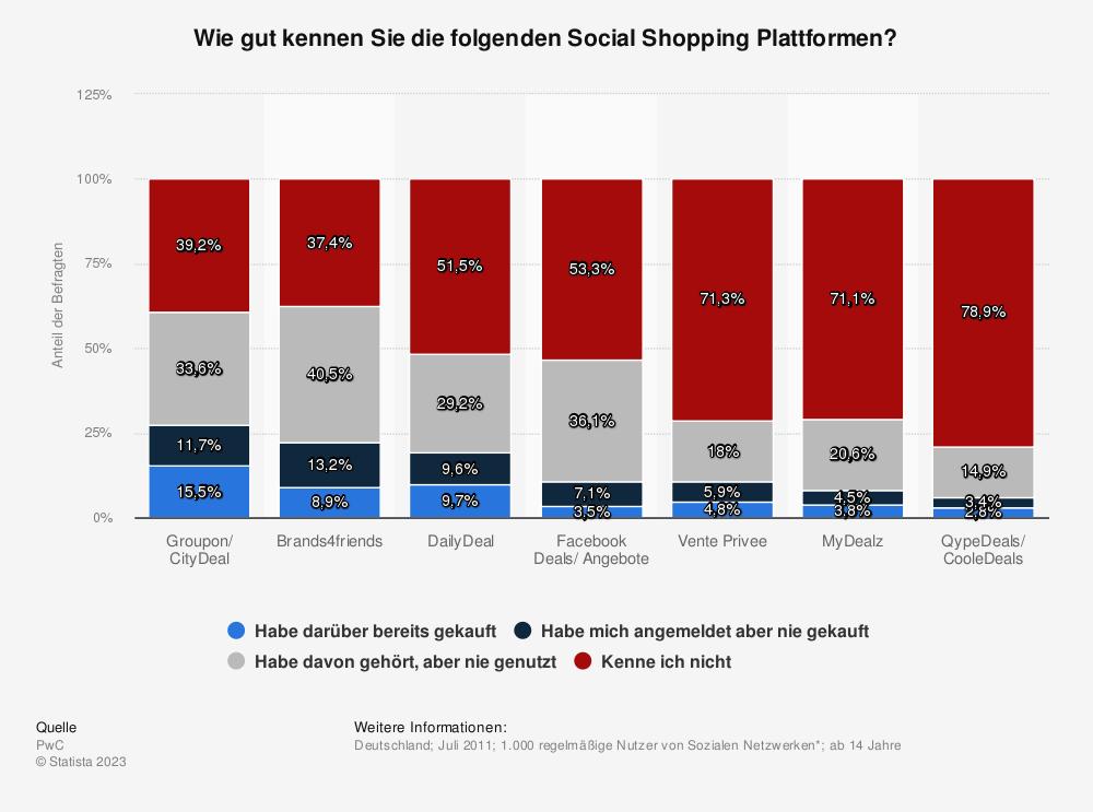 Statistik: Wie gut kennen Sie die folgenden Social Shopping Plattformen? | Statista