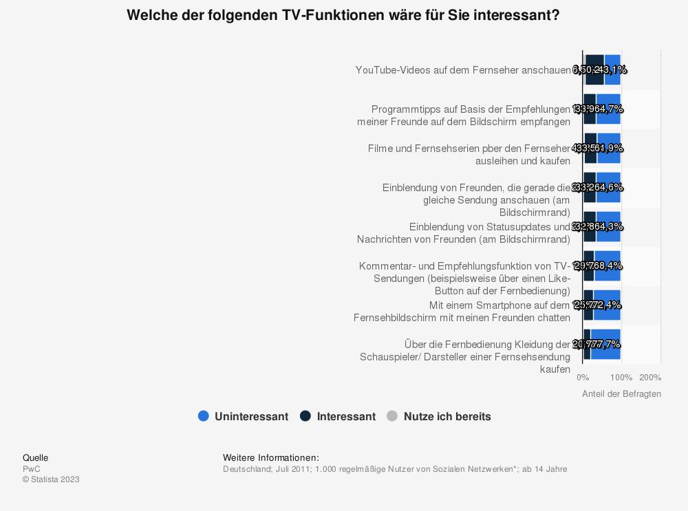 Statistik: Welche der folgenden TV-Funktionen wäre für Sie interessant? | Statista