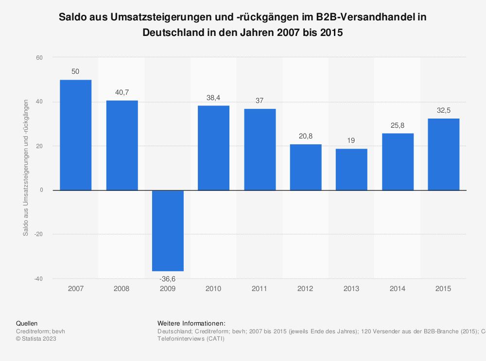 Statistik: Saldo aus Umsatzsteigerungen und -rückgängen im B2B-Versandhandel in Deutschland von 2007 bis 2014 | Statista