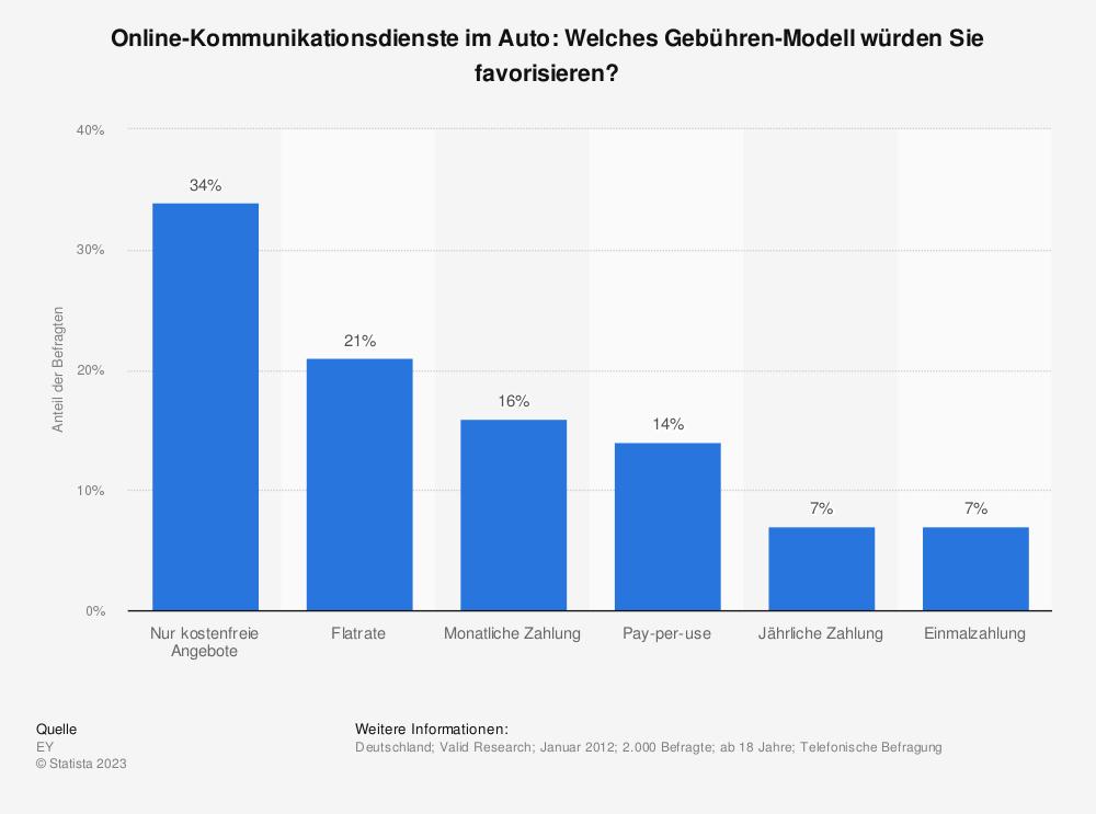 Statistik: Online-Kommunikationsdienste im Auto: Welches Gebühren-Modell würden Sie favorisieren? | Statista