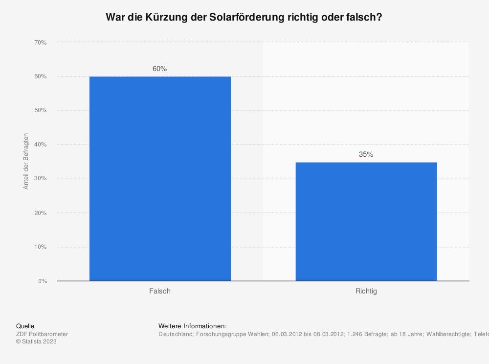 Statistik: War die Kürzung der Solarförderung richtig oder falsch? | Statista