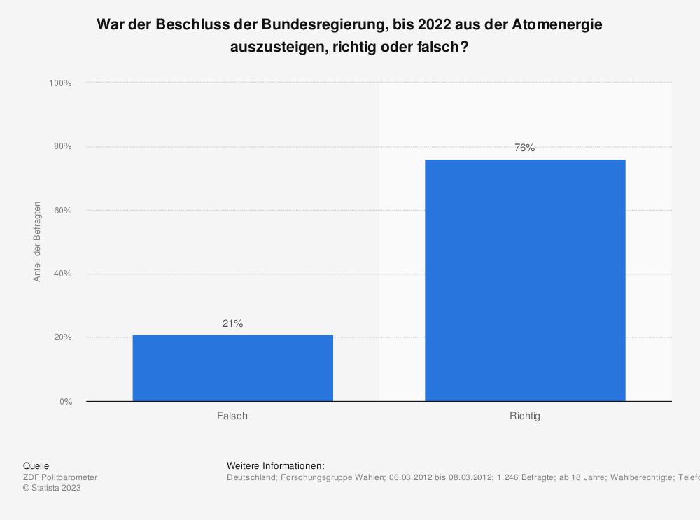 Statistik: War der Beschluss der Bundesregierung, bis 2022 aus der Atomenergie auszusteigen, richtig oder falsch? | Statista