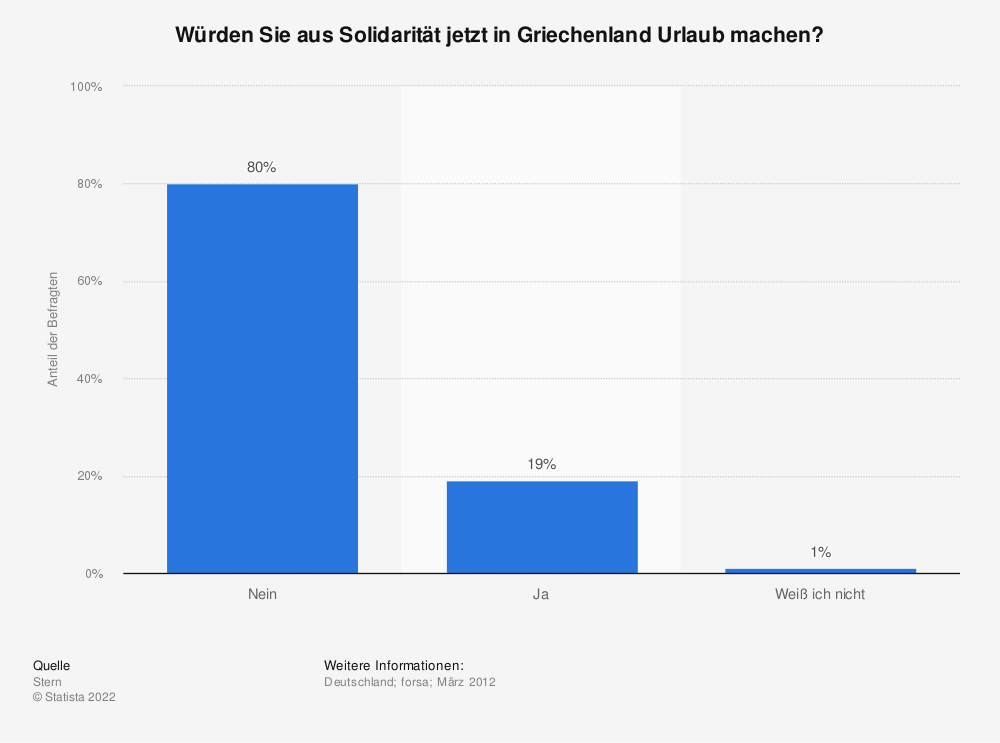 Statistik: Würden Sie aus Solidarität jetzt in Griechenland Urlaub machen? | Statista