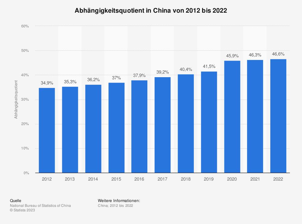 Statistik: Abhängigkeitsquotient in China von 2009 bis 2019   Statista