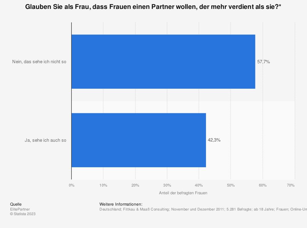 Statistik: Glauben Sie als Frau, dass Frauen einen Partner wollen, der mehr verdient als sie?* | Statista