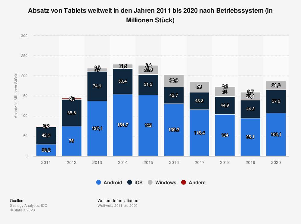 Statistik: Prognose zum Absatz von Tablets weltweit in den Jahren 2011 bis 2019 nach Betriebssystem (in Millionen Stück) | Statista
