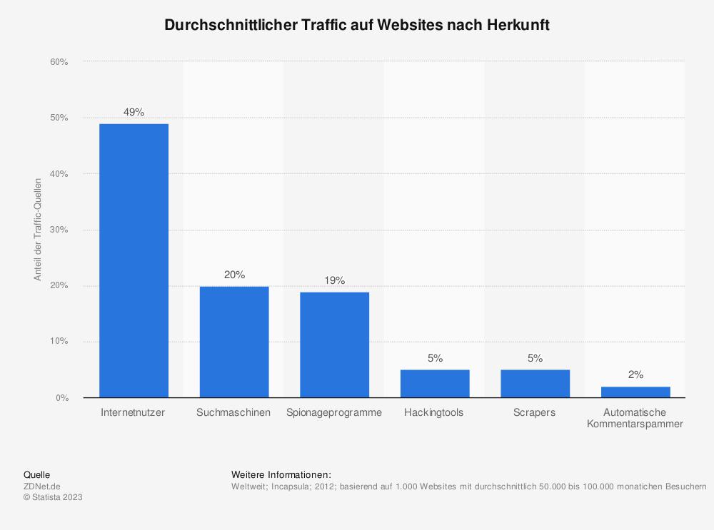 Statistik: Durchschnittlicher Traffic auf Websites nach Herkunft | Statista
