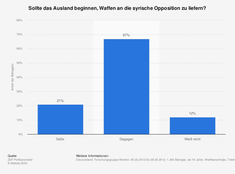 Statistik: Sollte das Ausland beginnen, Waffen an die syrische Opposition zu liefern? | Statista
