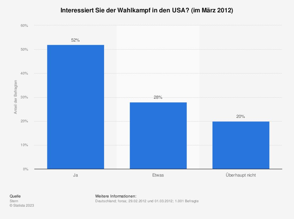 Statistik: Interessiert Sie der Wahlkampf in den USA? (im März 2012)  | Statista
