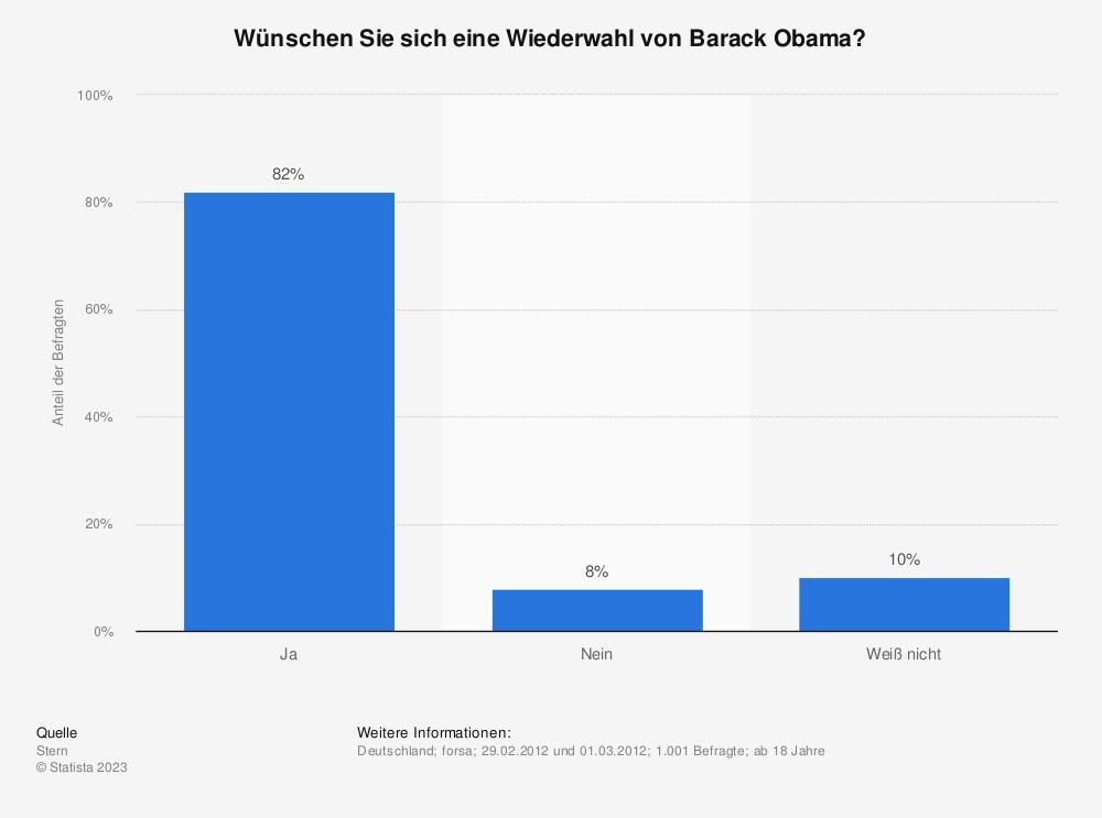 Statistik: Wünschen Sie sich eine Wiederwahl von Barack Obama? | Statista