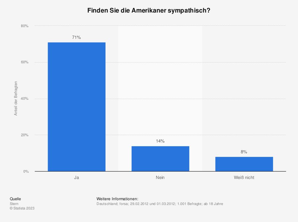 Statistik: Finden Sie die Amerikaner sympathisch? | Statista