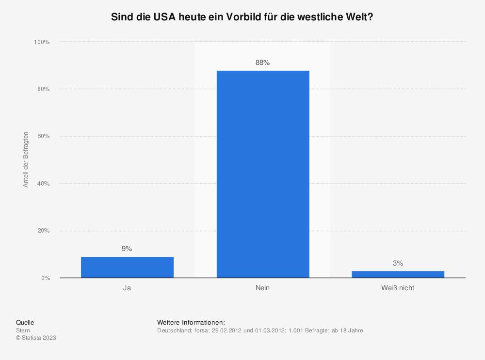 Statistik: Sind die USA heute ein Vorbild für die westliche Welt? | Statista
