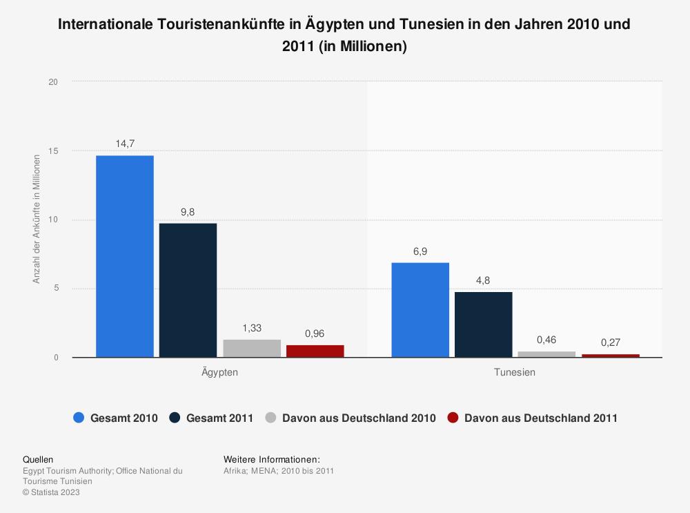 Statistik: Internationale Touristenankünfte in Ägypten und Tunesien in den Jahren 2010 und 2011 (in Millionen) | Statista
