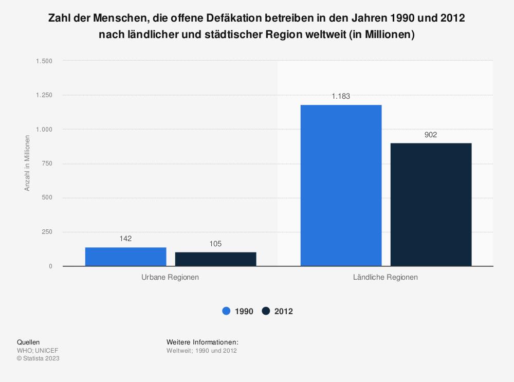 Statistik: Zahl der Menschen, die offene Defäkation betreiben in den Jahren 1990 und 2012 nach ländlicher und städtischer Region weltweit (in Millionen) | Statista
