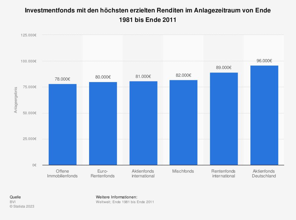 Statistik: Investmentfonds mit den höchsten erzielten Renditen im Anlagezeitraum von Ende 1981 bis Ende 2011 | Statista