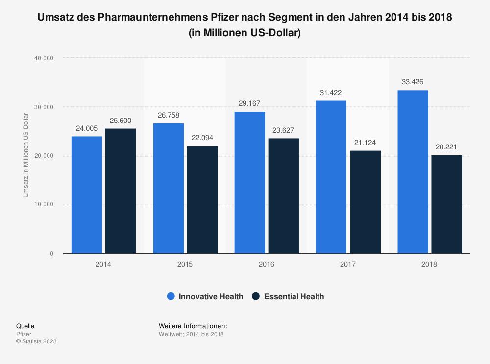 Statistik: Umsatz des Pharmaunternehmens Pfizer nach Segment in den Jahren 2014 bis 2018 (in Millionen US-Dollar) | Statista