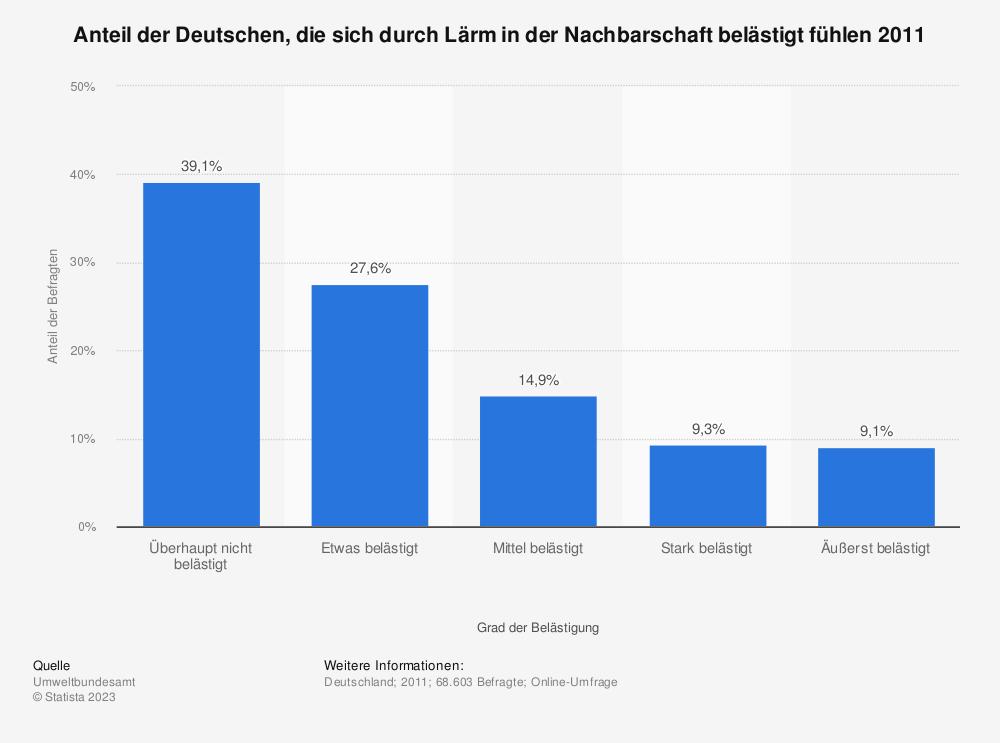 Statistik: Anteil der Deutschen, die sich durch Lärm in der Nachbarschaft belästigt fühlen 2011 | Statista