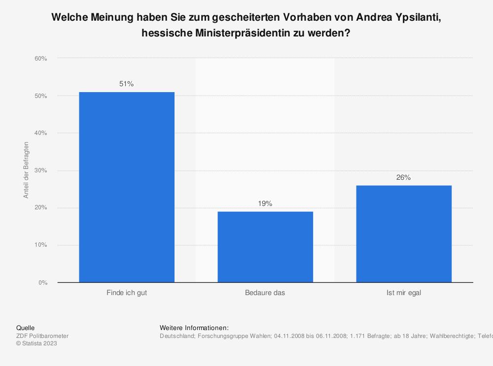 Statistik: Welche Meinung haben Sie zum gescheiterten Vorhaben von Andrea Ypsilanti, hessische Ministerpräsidentin zu werden?   Statista