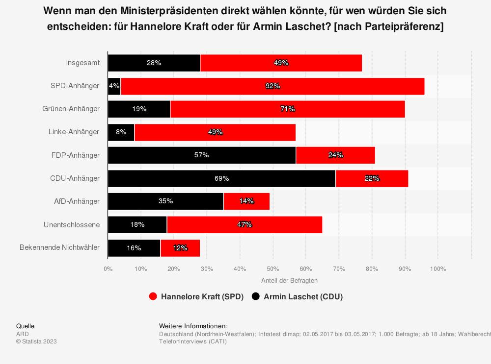 Statistik: Wenn man den Ministerpräsidenten direkt wählen könnte, für wen würden Sie sich entscheiden: für Hannelore Kraft oder für Armin Laschet? [nach Parteipräferenz] | Statista