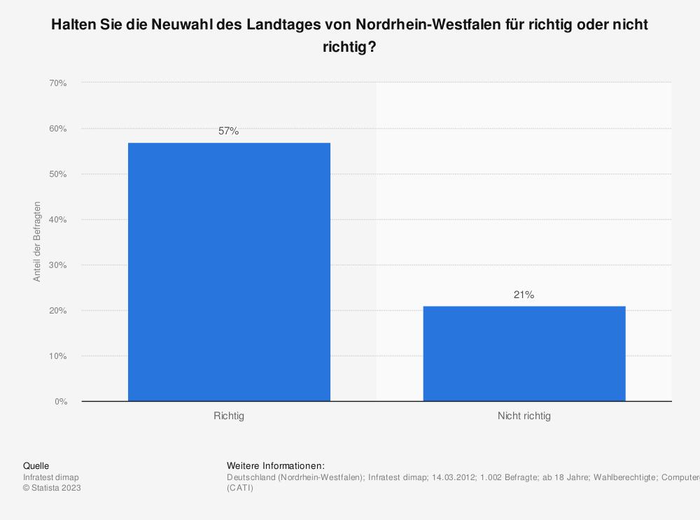 Statistik: Halten Sie die Neuwahl des Landtages von Nordrhein-Westfalen für richtig oder nicht richtig? | Statista