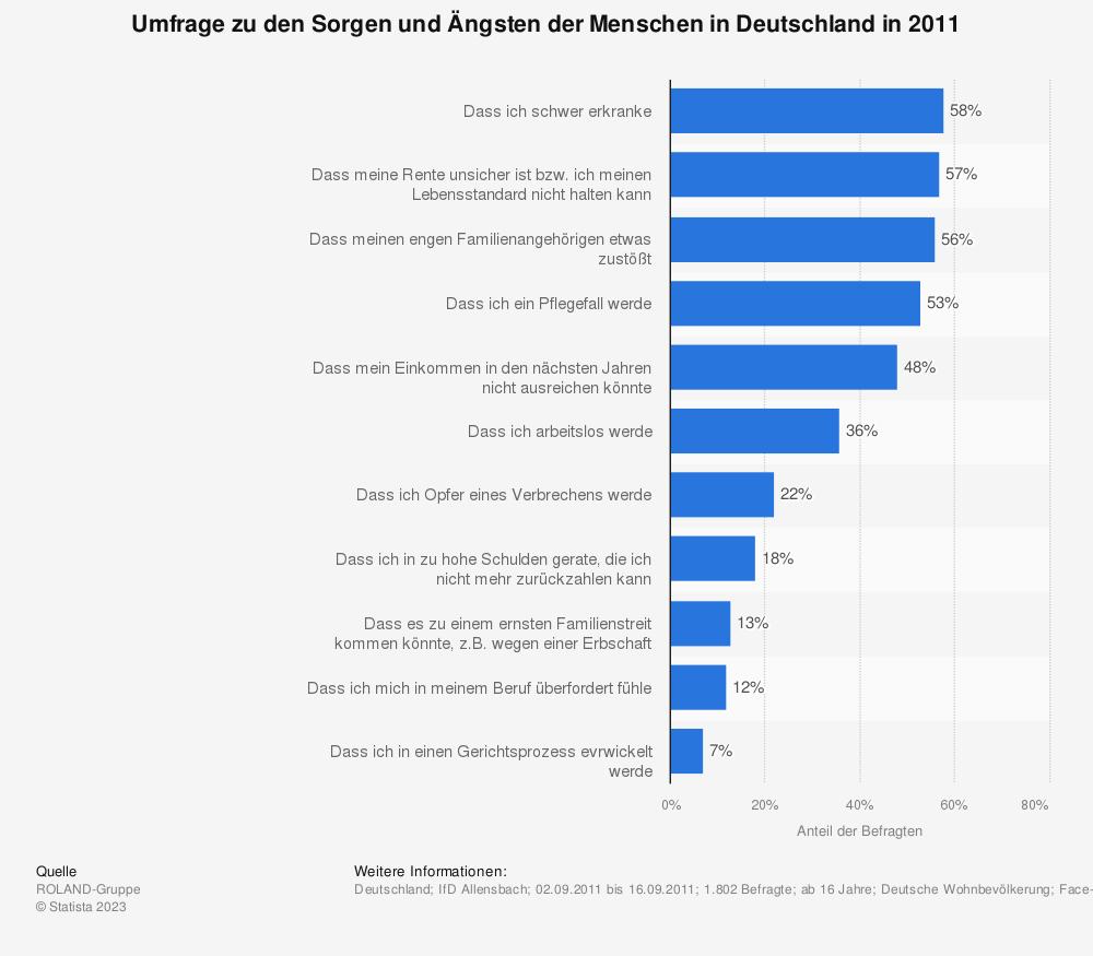 Statistik: Umfrage zu den Sorgen und Ängsten der Menschen in Deutschland in 2011 | Statista