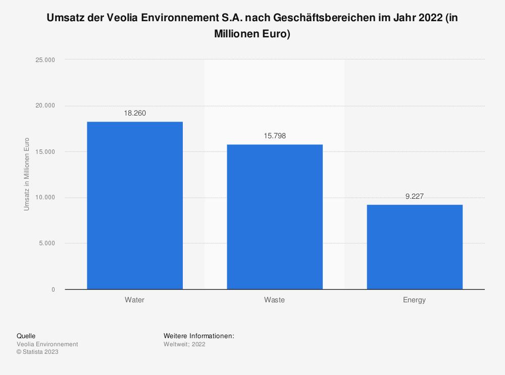 Statistik: Umsatz der Veolia Environnement S.A. nach Geschäftsbereichen im Jahr 2016 (in Millionen Euro) | Statista