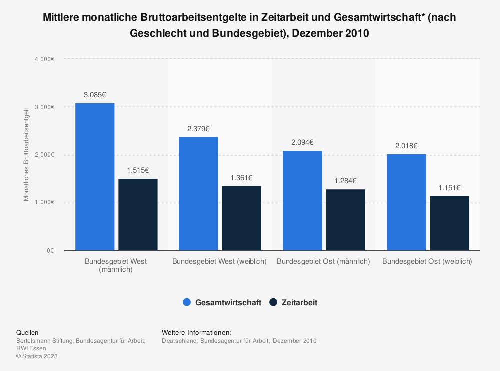 Statistik: Mittlere monatliche Bruttoarbeitsentgelte in Zeitarbeit und Gesamtwirtschaft* (nach Geschlecht und Bundesgebiet), Dezember 2010  | Statista