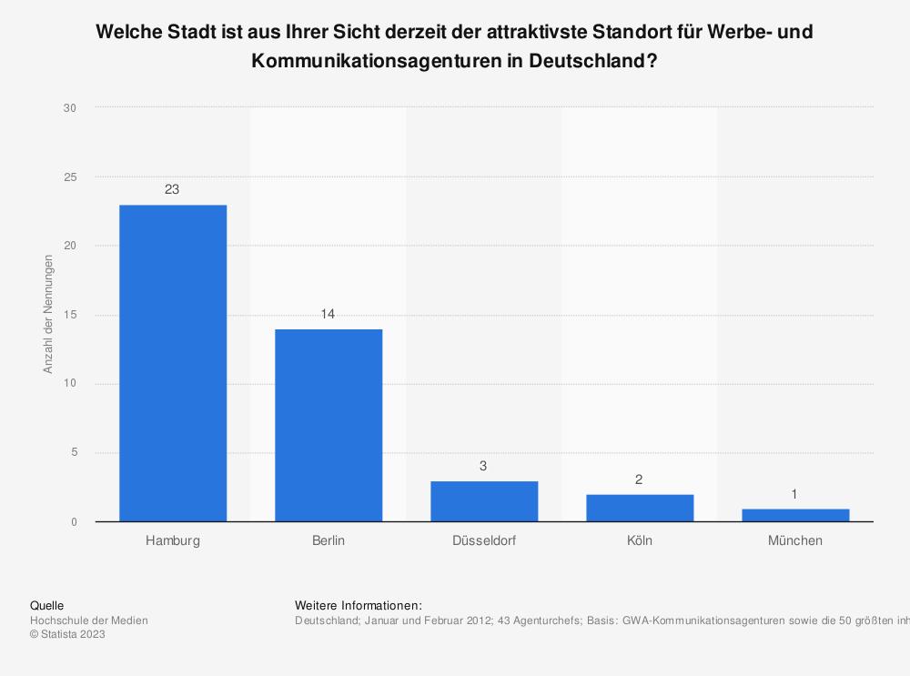 Statistik: Welche Stadt ist aus Ihrer Sicht derzeit der attraktivste Standort für Werbe- und Kommunikationsagenturen in Deutschland?  | Statista