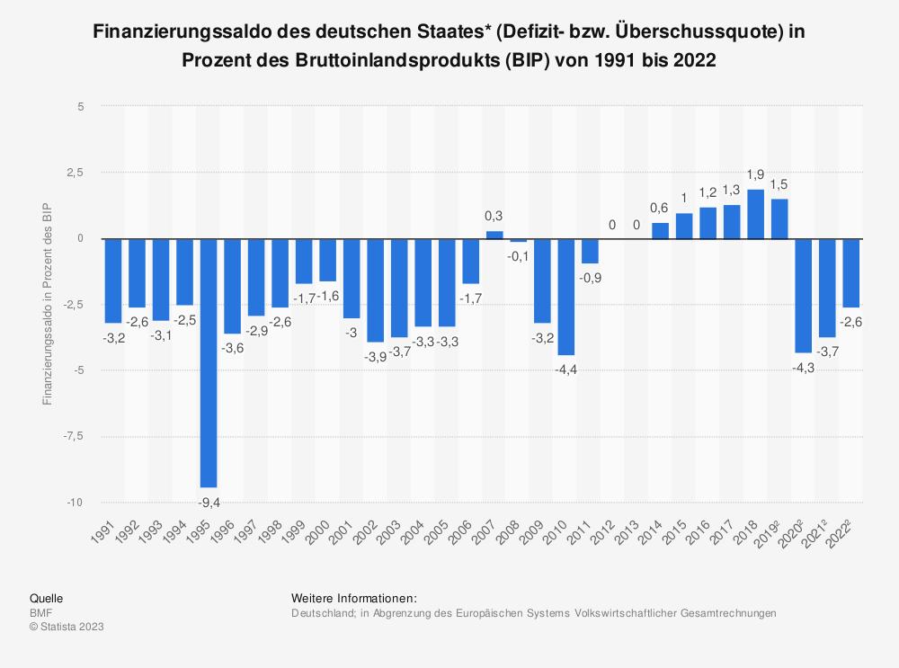 Statistik: Finanzierungssaldo des deutschen Staates* (Defizit- bzw. Überschussquote) in Prozent des Bruttoinlandsprodukts (BIP) von 1992 bis 2018 | Statista