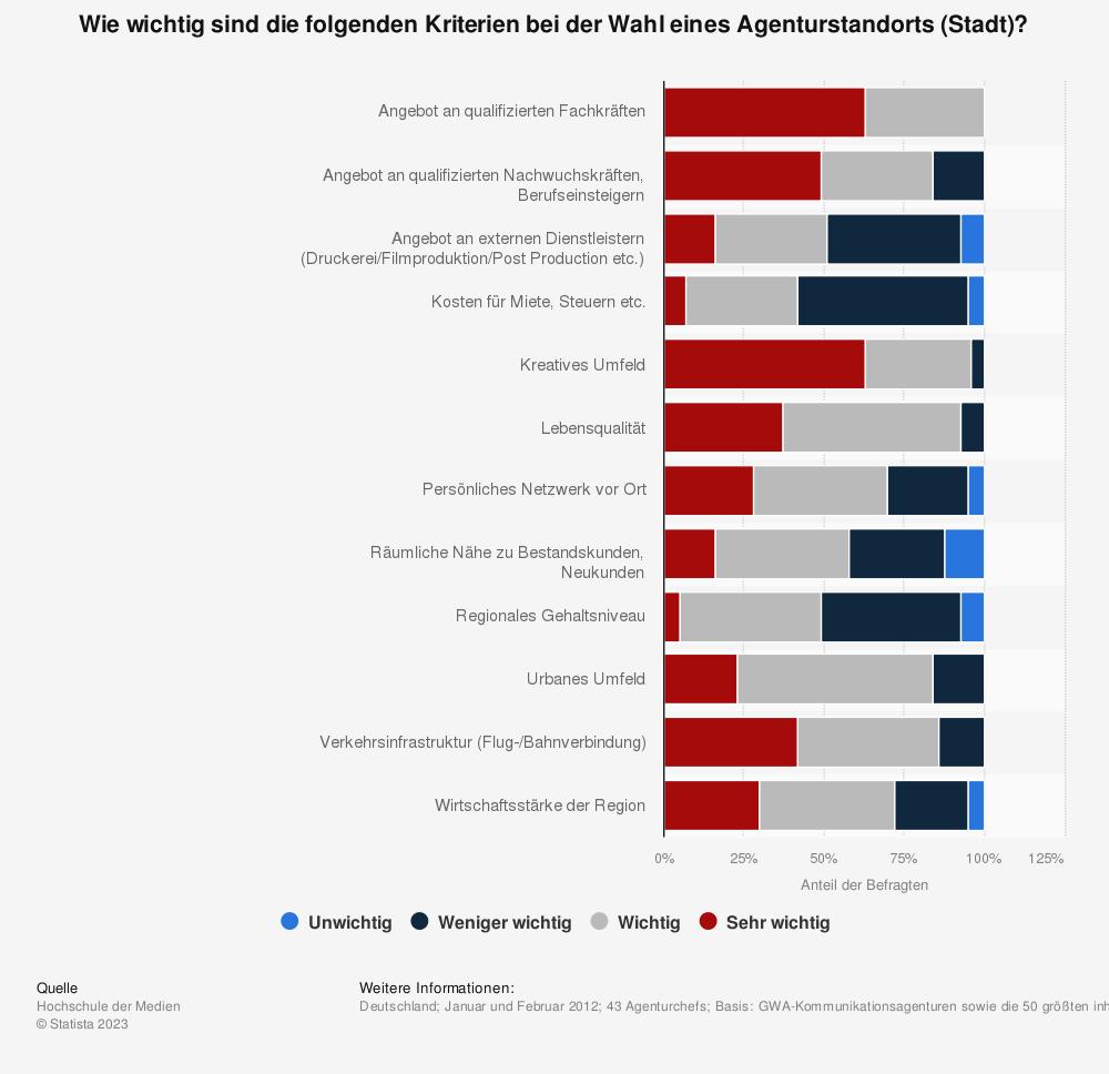 Statistik: Wie wichtig sind die folgenden Kriterien bei der Wahl eines Agenturstandorts (Stadt)? | Statista