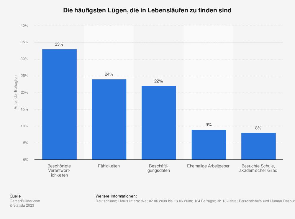 Statistik: Die häufigsten Lügen, die in Lebensläufen zu finden sind | Statista